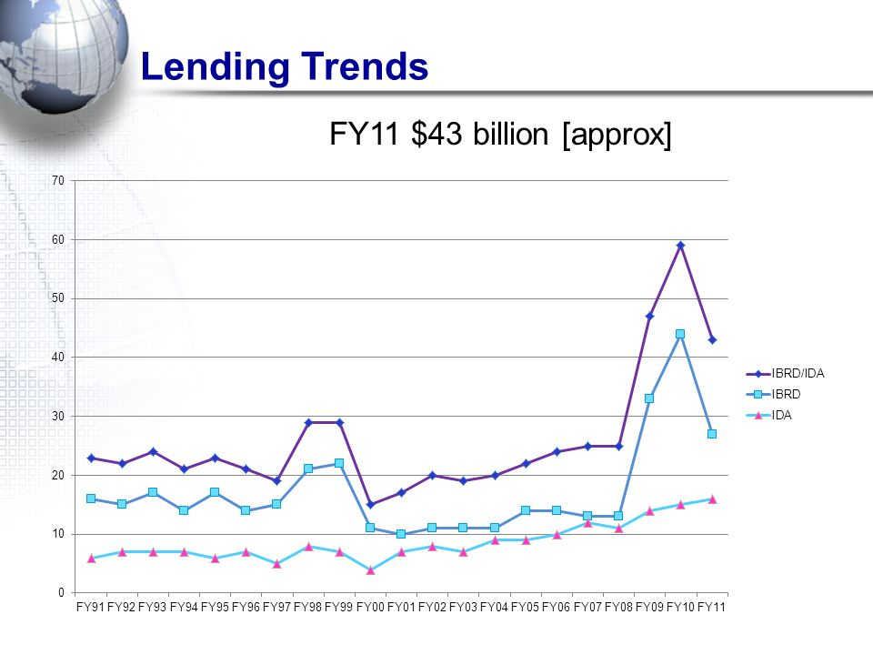 Lending Trends FY11 $43 billion [approx] 3/25/2017